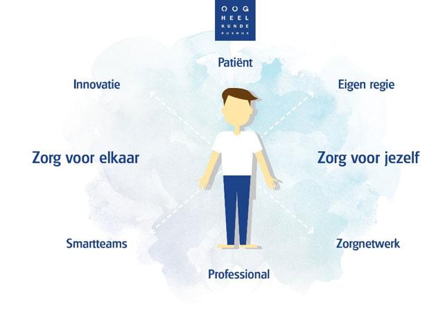 Onze kernwaarden - Oogheelkunde Rijswijk